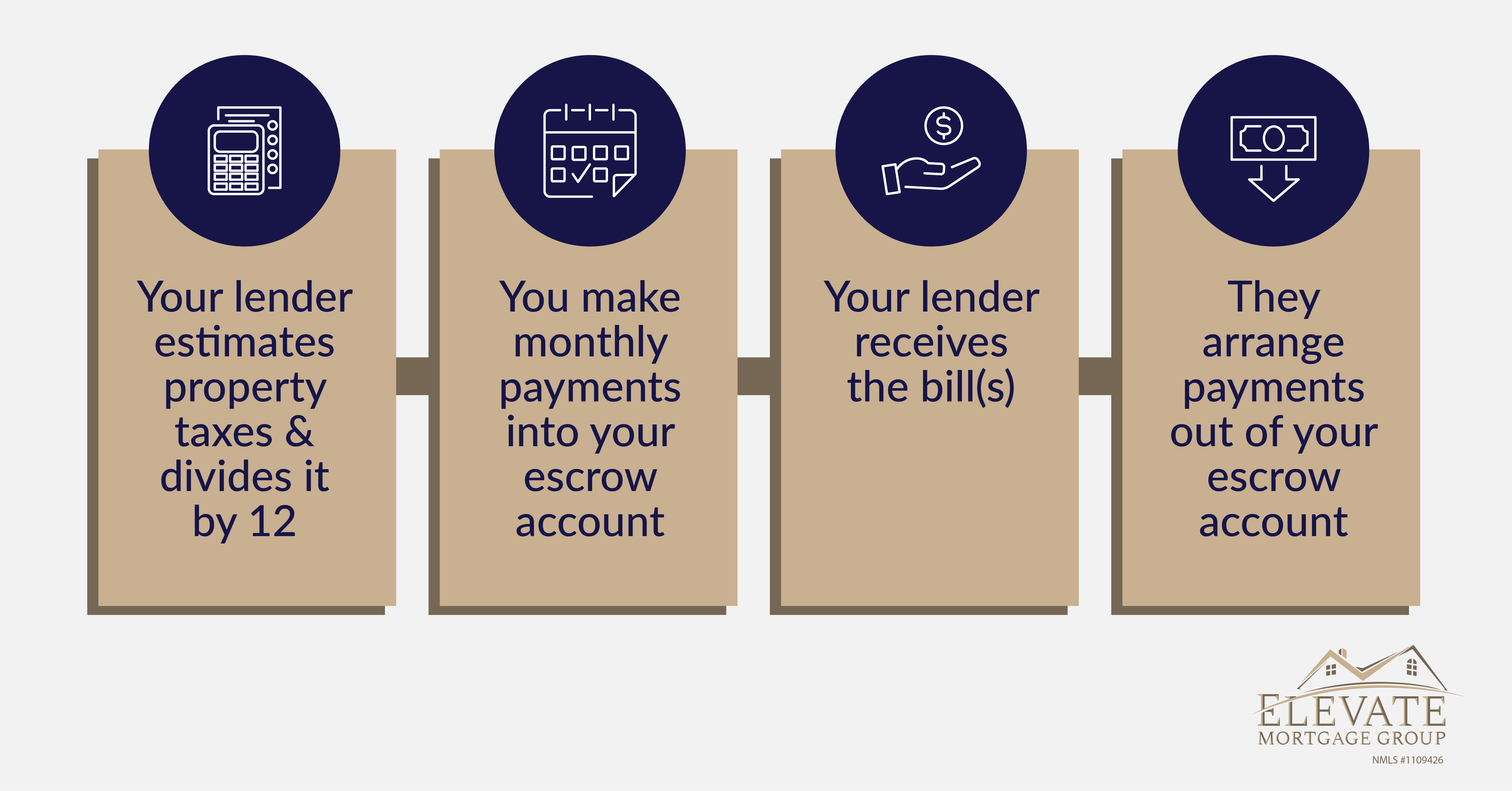 The process for how escrow is used to pay your homeowners insurance and property taxes