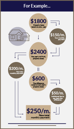 A flowchart explaining how an escrow shortage increases your monthly payment